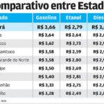 Gasolina vendida no Ceará é a mais cara do Nordeste, aponta relatório